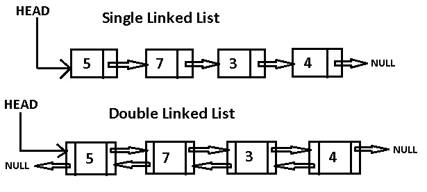 Linked list, veri yapıları image