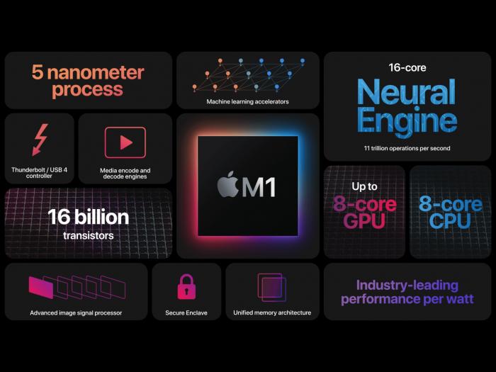 Apple M1 hakkında her şey