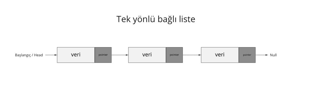 Tek yönlü linked list