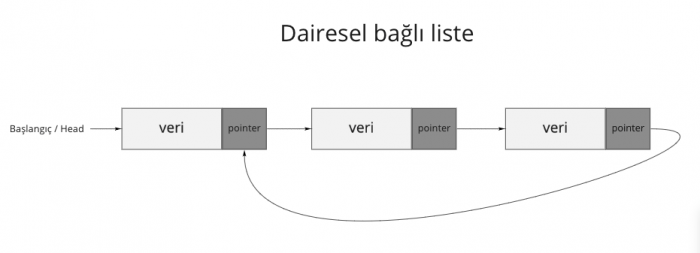 Dairesel linked list
