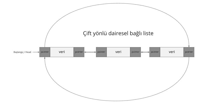 Çift yönlü dairesel bağlı liste